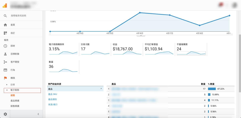 Google Analytics 電子商務 GA後台顯示數據